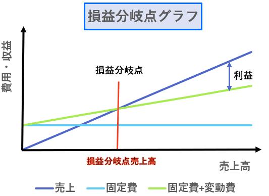 損益分岐点の計算方法を解説!利益を最大化する損益分岐点の設定方法とは?の画像1