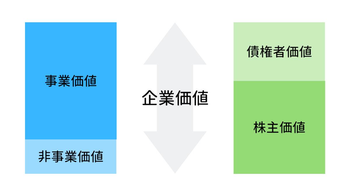 事業価値と株主価値の違いとは?それぞれの意味や関係性をわかりやすく解説!の画像3