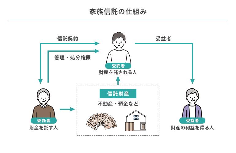 家族信託とは?メリットをわかりやすく解説!の画像2
