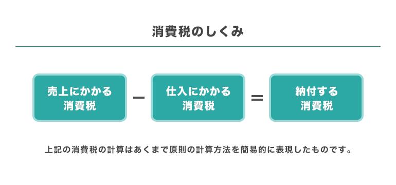 会社設立をするなら令和3年(2021年)がチャンス⁉インボイスの影響とはの画像1